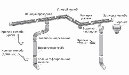Схема устройства водосточной системы