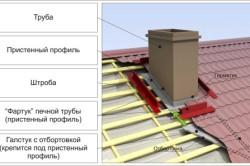 Схема устройства выхода трубы через крышу