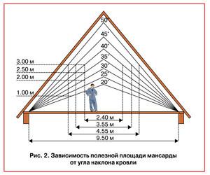 Зависимость полезной площади мансарды от уклона крыши