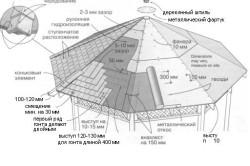 Схема обрешетки крыши беседки под металлочерепицу