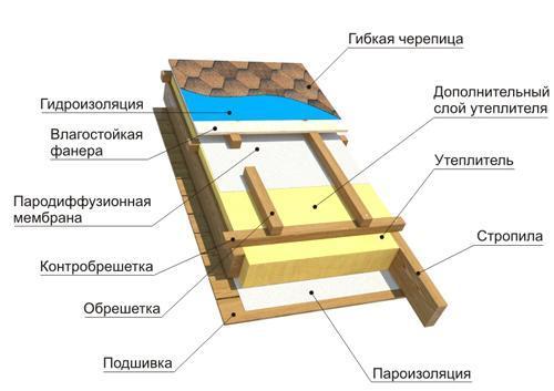 Общая схема изоляции крыши