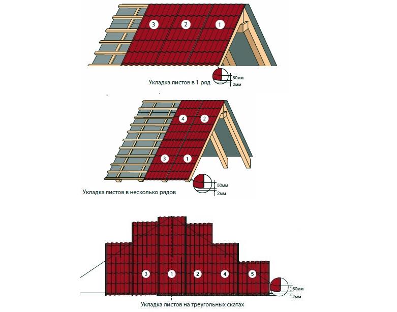 Варианты укладки листов металлочерепицы на крышу