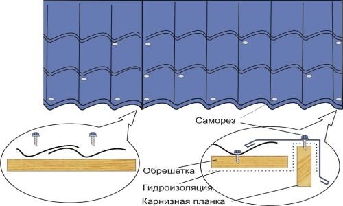 Монтаж металлочерепицы с помощью саморезов