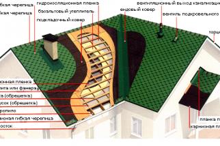 Крыша ремонт ростов