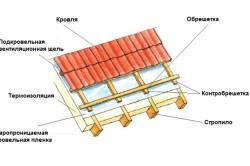 Схема контробрешетки под металлочерепицу