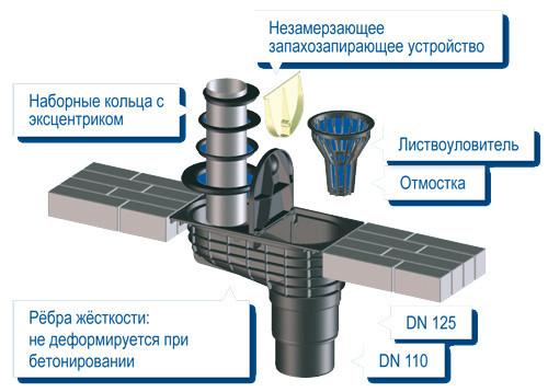 Схема крепления водосточной