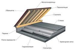 Характеристики теплоизоляция отражающая