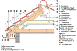 Схема монтажа кровли из металлочерепицы