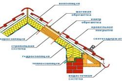 Схема монтажа крыши с металлопрофилем