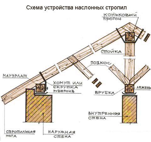 Схема монтаж односкатной крыши