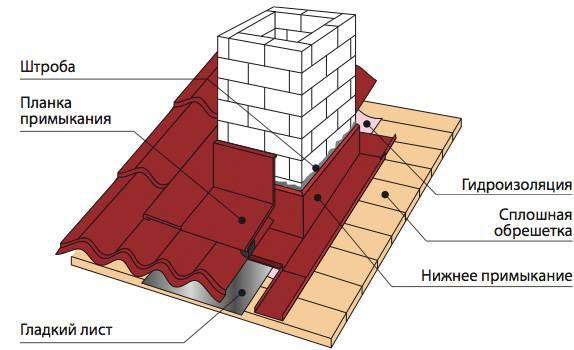 Схема отделки фартука крыши