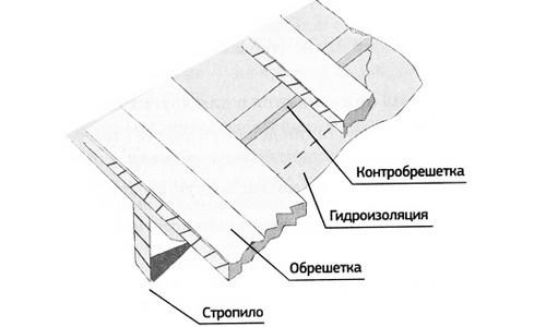 Схема подкровельной гидроизоляции