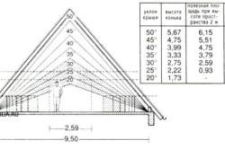 Схема расчета площади вальмовой крыши