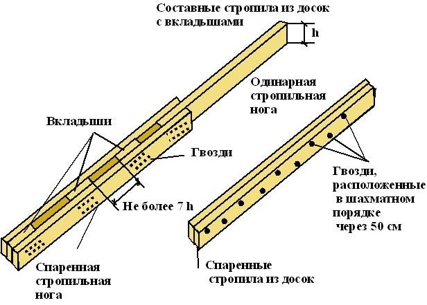 Схема стропил односкатной