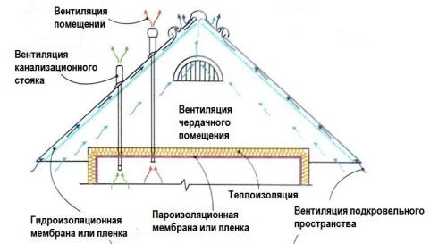Шумоизоляция в жилых помещениях