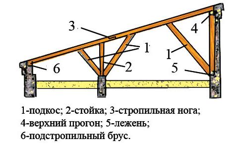 Как сделать крышу односкатную своими руками видео