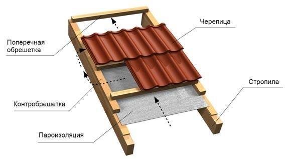 Схема устройства скатной