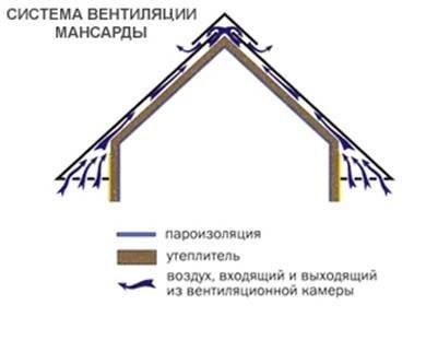 Схема вентиляции мансарды