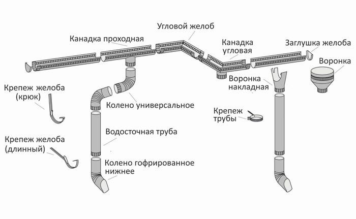 Схема устройства водостока круглого сечения