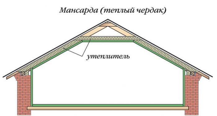 Схема расположения утеплителя