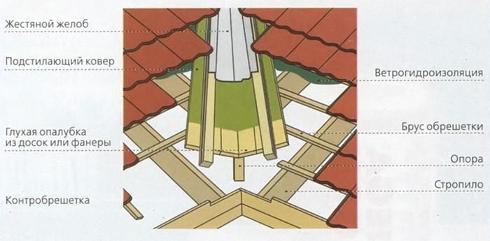 Как правильно сделать стяжку крыши