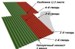 Монтаж битумного шифера