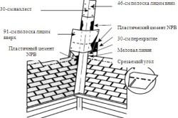 Метод закрытого устройства ендовы.