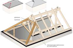 Схема датской вальмовой крыши.