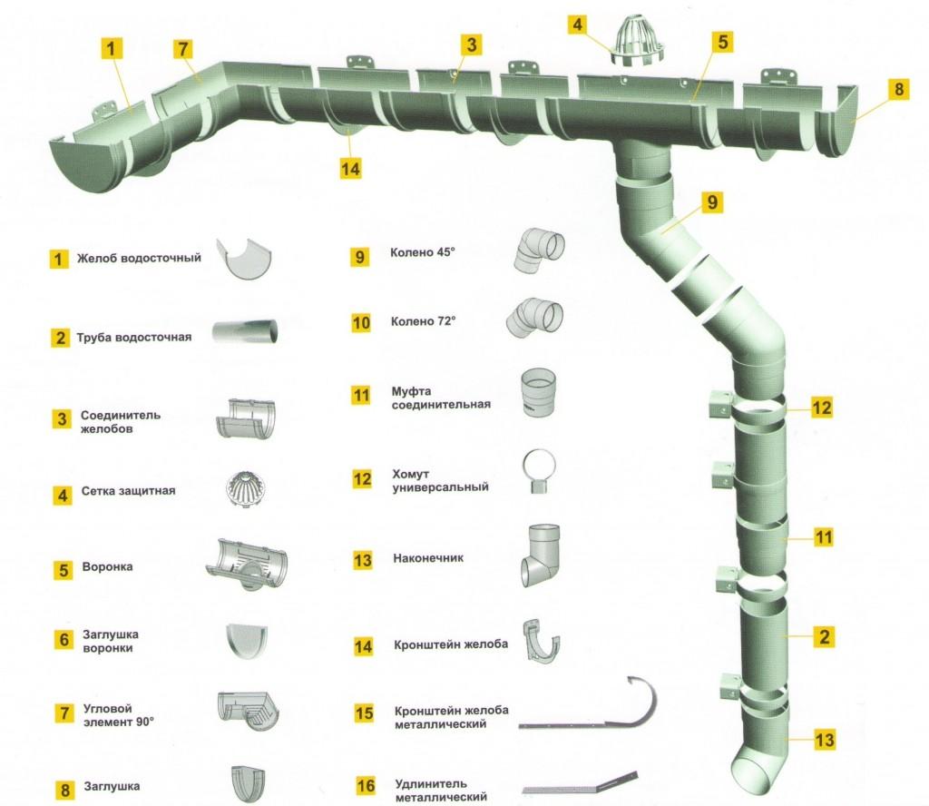 Водосток из канализационных труб своими руками
