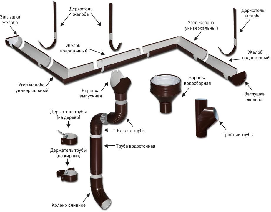 Элементы внешнего водостока