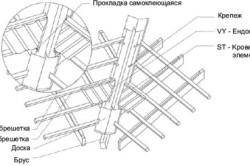 Обустройство обрешетки ендовы крыши