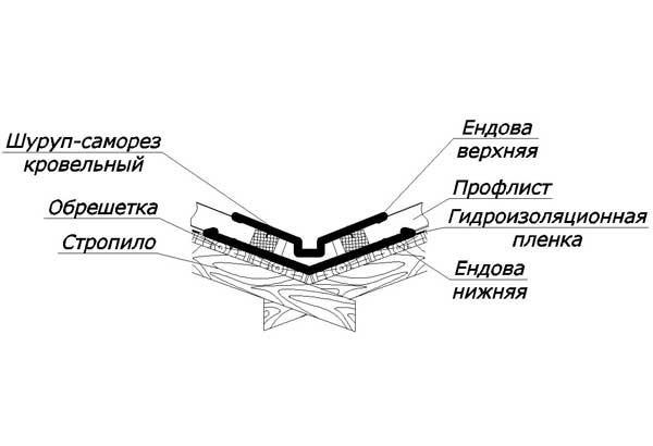 Ендовый узел