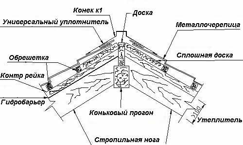 Схема строения крыши.