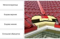 Схема крыши в месте укладки ендовы.