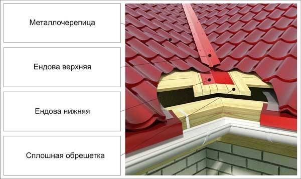 Схема крыши в месте укладки