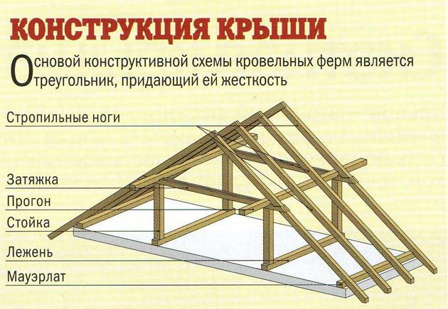 Крыша стропильная система