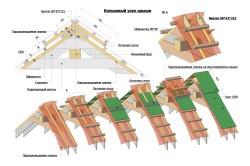 Проектирование конструкции крыши