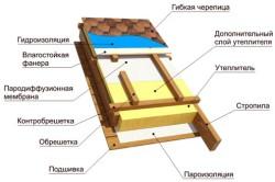 Схема укладки битумной черепицы
