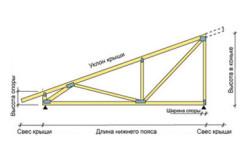Как посчитать площадь крыши