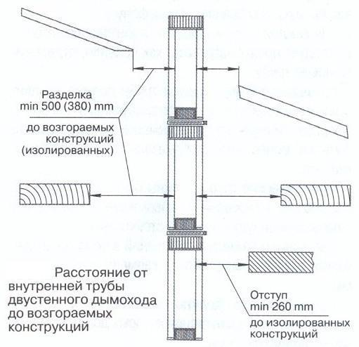 Схема расположения допустимых