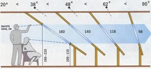 Параметры мансардного окна для разных уклонов крыши