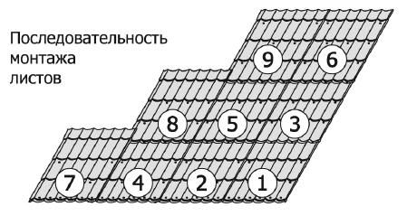Последовательность укладки листов металлочерепицы