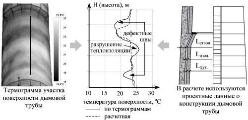 Схема расчета дымовой трубы