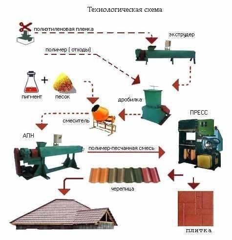 Схема производства полимерной