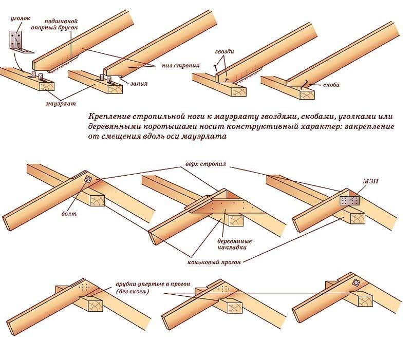 Схема крепления стропил