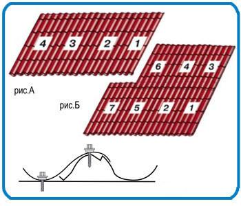 Варианты порядка монтажа металлочерепичных листов