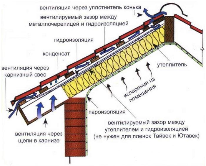 shema-montaja-krovli