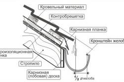 Схема монтажа кронштейнов желоба