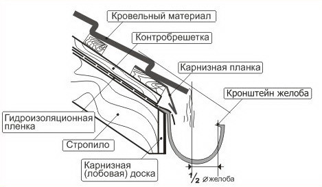 Схема монтажа кронштейнов