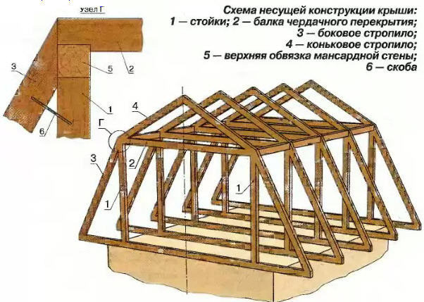 Основные параметры крыши